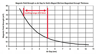 How to Select Magnets in Development of Hall Position Sensors