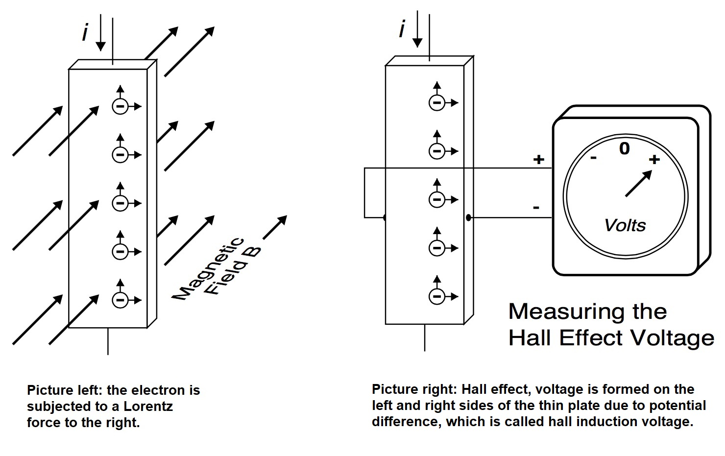 Why Permanent Magnets Needed in Hall Effect Sensors